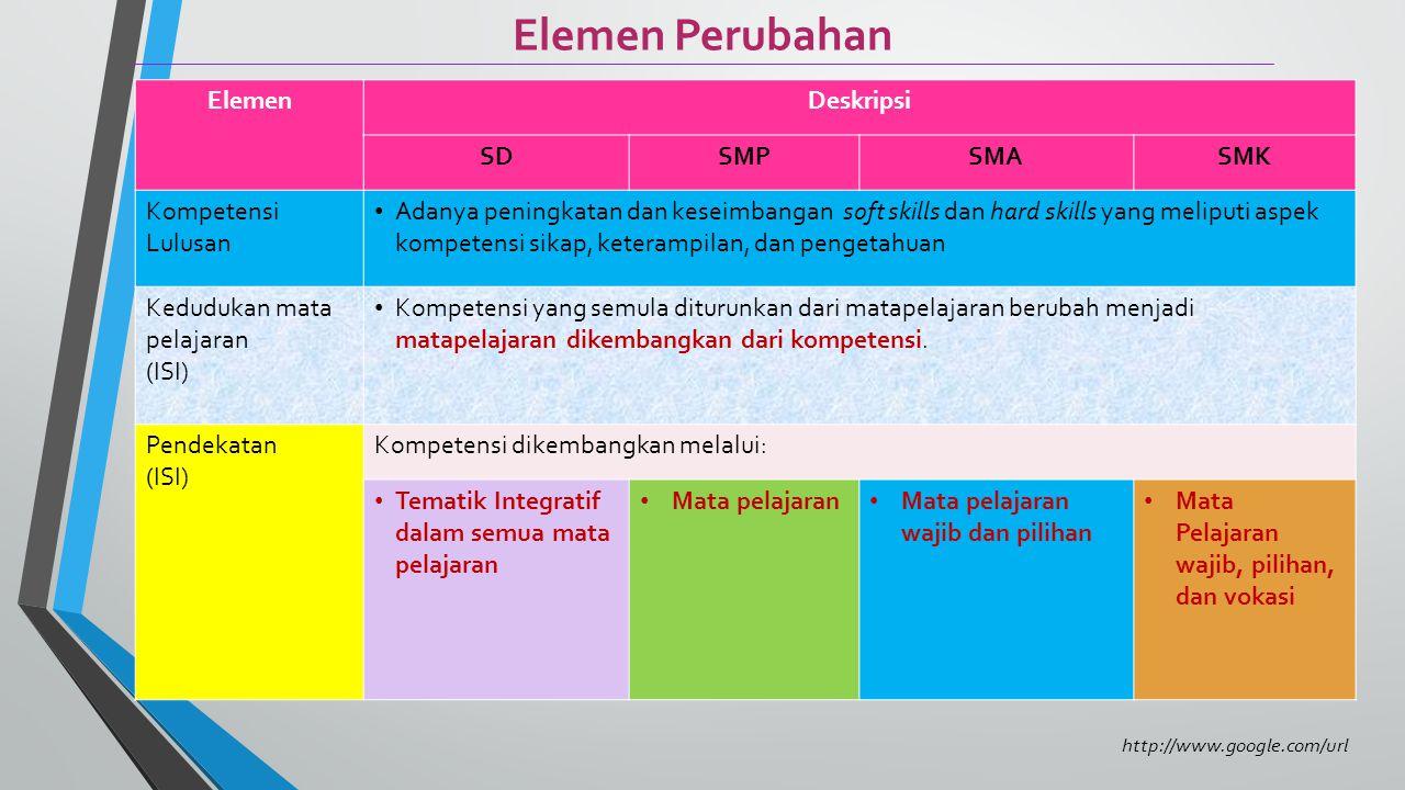 Tema Pengembangan Kurikulum 2013 Kurikulum yang dapat menghasilkan insan indonesia yang: Produktif, Kreatif, Inovatif, Afektif melalui penguatan Sikap, Keterampilan, dan Pengetahuan yang terintegrasi Sumber: www.google.com