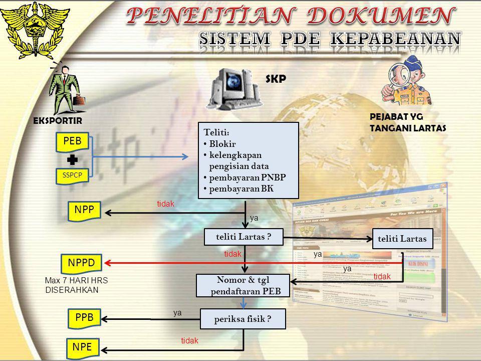PEB SSPCP Teliti: • Blokir • kelengkapan pengisian data • pembayaran PNBP • pembayaran BK NPP tidak ya teliti Lartas ? teliti Lartas tidakya periksa f