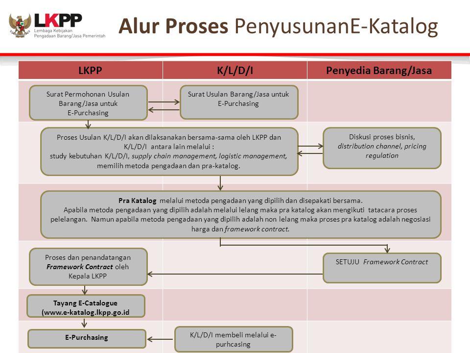 Alur Proses – Ecatalogue LKPPK/L/D/IPenyedia Barang/Jasa Surat Permohonan Usulan Barang/Jasa untuk E-Purchasing Surat Usulan Barang/Jasa untuk E-Purch