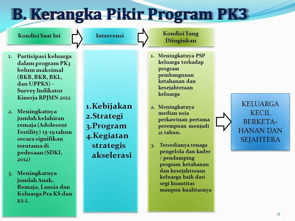 Kondisi Saat Ini Intervensi Kondisi Yang Diinginkan KELUARGA KECIL BERKETA- HANAN DAN SEJAHTERA 1.Partisipasi keluarga dalam program PK3 belum maksima