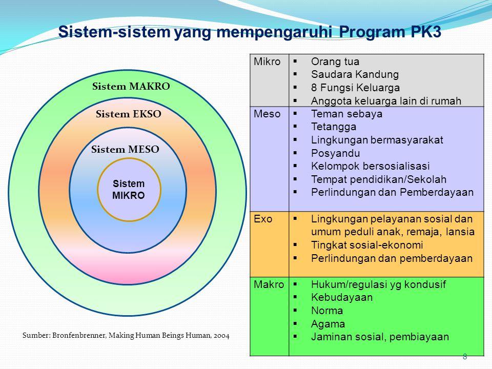 Sistem-sistem yang mempengaruhi Program PK3 ss Sistem MIKRO Sistem MESO Sistem EKSO Sistem MAKRO Sumber: Bronfenbrenner, Making Human Beings Human, 20