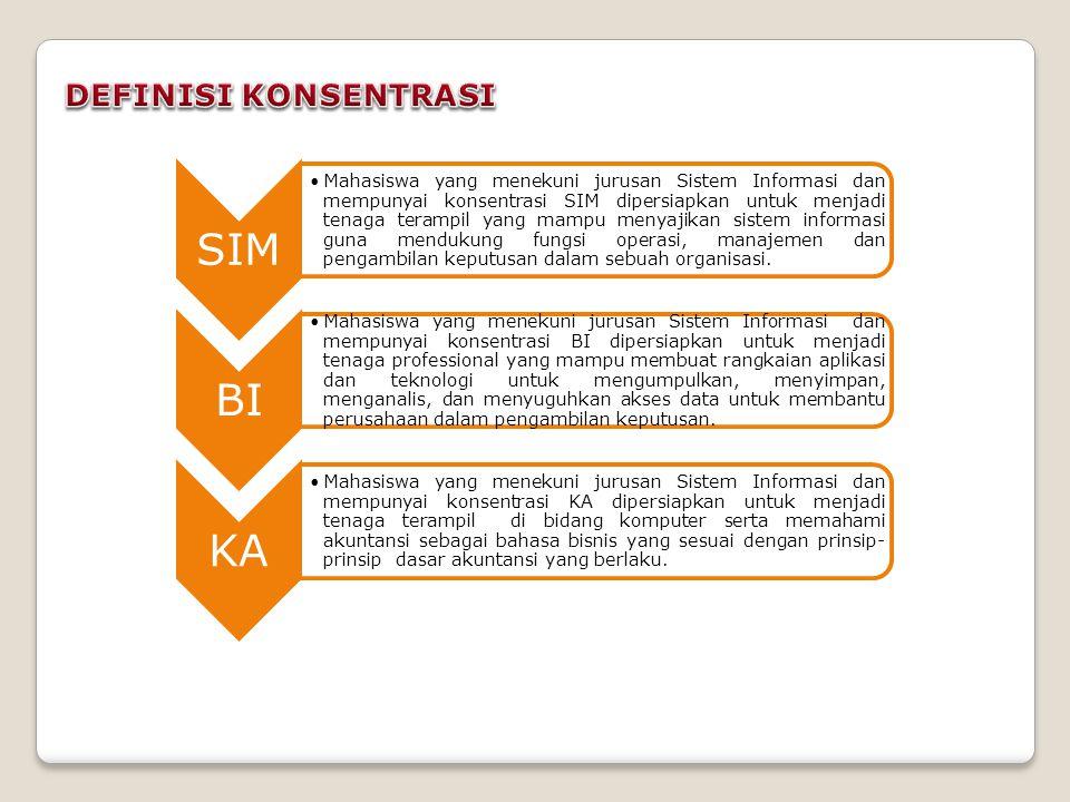 SIM •Mahasiswa yang menekuni jurusan Sistem Informasi dan mempunyai konsentrasi SIM dipersiapkan untuk menjadi tenaga terampil yang mampu menyajikan sistem informasi guna mendukung fungsi operasi, manajemen dan pengambilan keputusan dalam sebuah organisasi.