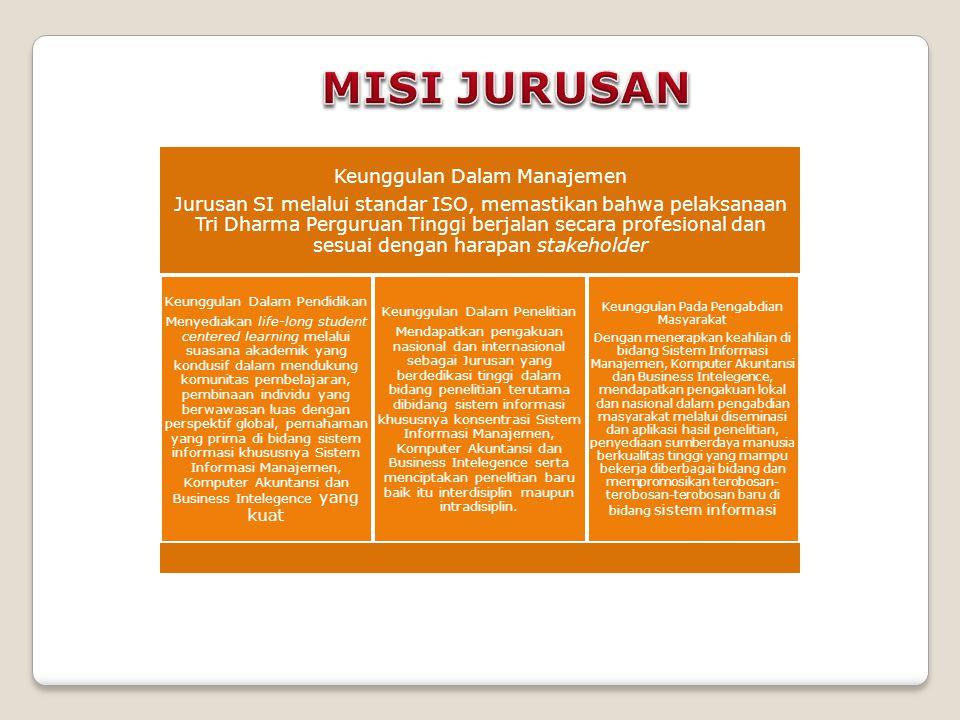 Keunggulan Dalam Manajemen Jurusan SI melalui standar ISO, memastikan bahwa pelaksanaan Tri Dharma Perguruan Tinggi berjalan secara profesional dan se