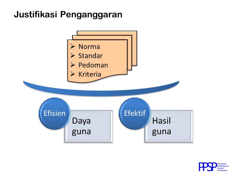 Daya guna Efisien Hasil guna Efektif  Norma  Standar  Pedoman  Kriteria  Norma  Standar  Pedoman  Kriteria