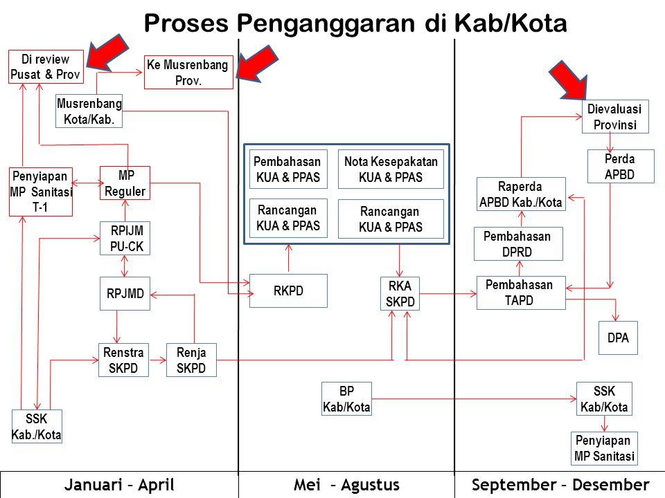 SSK Kab/Kota Renstra SKPD Renja SKPD RPJMD RKPD Rancangan KUA & PPAS RKA SKPD Raperda APBD Kab./Kota DPA Musrenbang Kota/Kab.