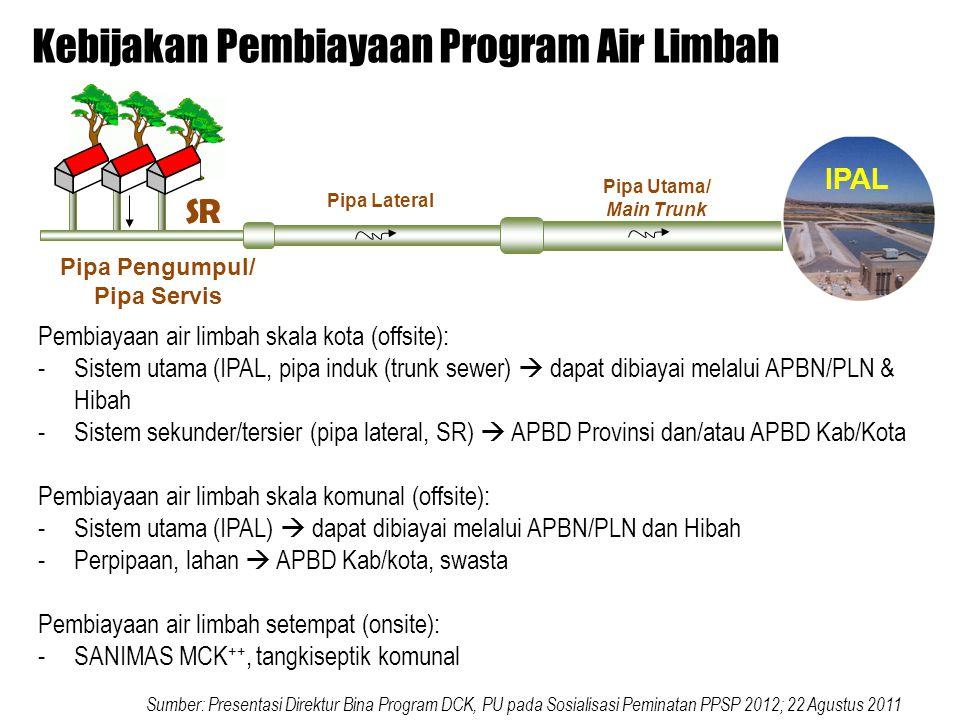 Kebijakan Pembiayaan Program Air Limbah Pembiayaan air limbah skala kota (offsite): -Sistem utama (IPAL, pipa induk (trunk sewer)  dapat dibiayai melalui APBN/PLN & Hibah -Sistem sekunder/tersier (pipa lateral, SR)  APBD Provinsi dan/atau APBD Kab/Kota Pembiayaan air limbah skala komunal (offsite): -Sistem utama (IPAL)  dapat dibiayai melalui APBN/PLN dan Hibah -Perpipaan, lahan  APBD Kab/kota, swasta Pembiayaan air limbah setempat (onsite): -SANIMAS MCK ++, tangkiseptik komunal SR Pipa Lateral Pipa Utama/ Main Trunk IPAL Pipa Pengumpul/ Pipa Servis Sumber: Presentasi Direktur Bina Program DCK, PU pada Sosialisasi Peminatan PPSP 2012; 22 Agustus 2011
