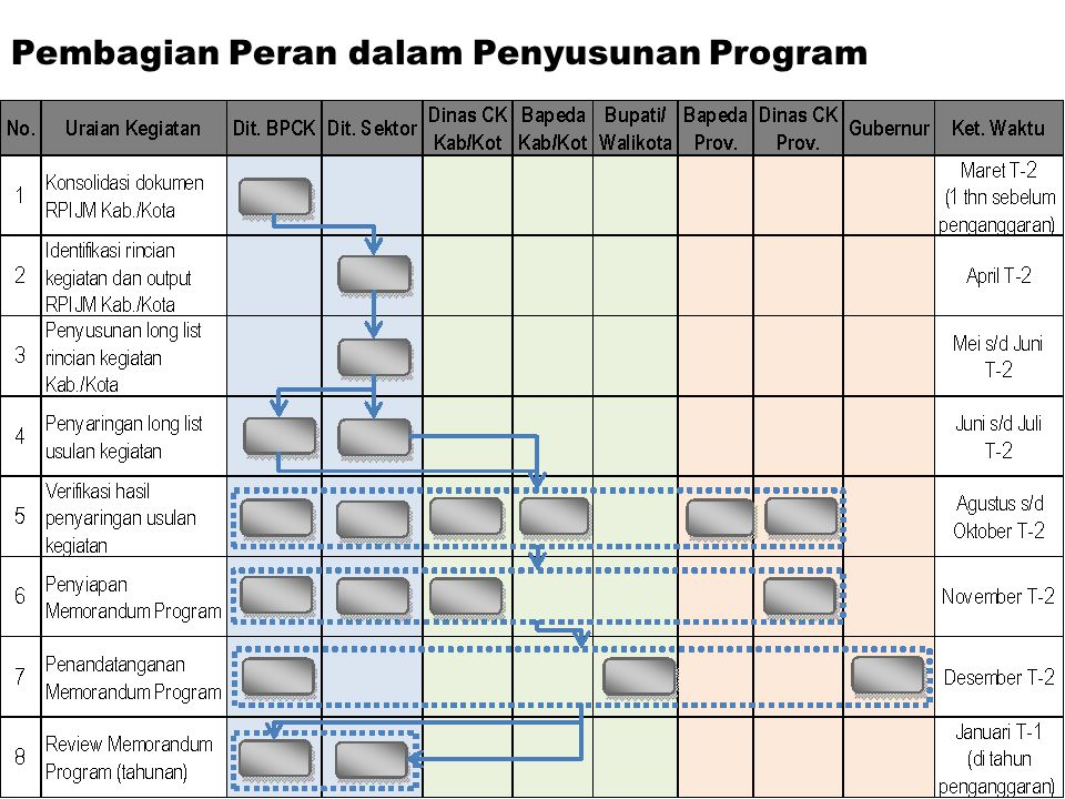 Pembagian Peran dalam Penyusunan Program