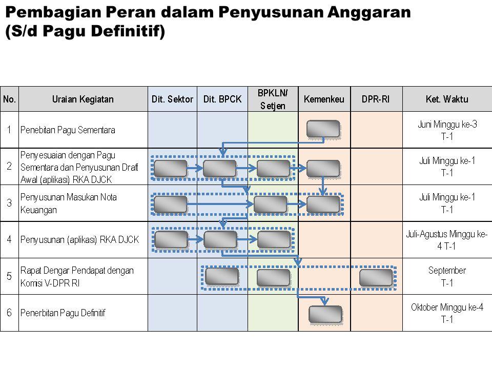 Pembagian Peran dalam Penyusunan Anggaran (S/d Pagu Definitif)