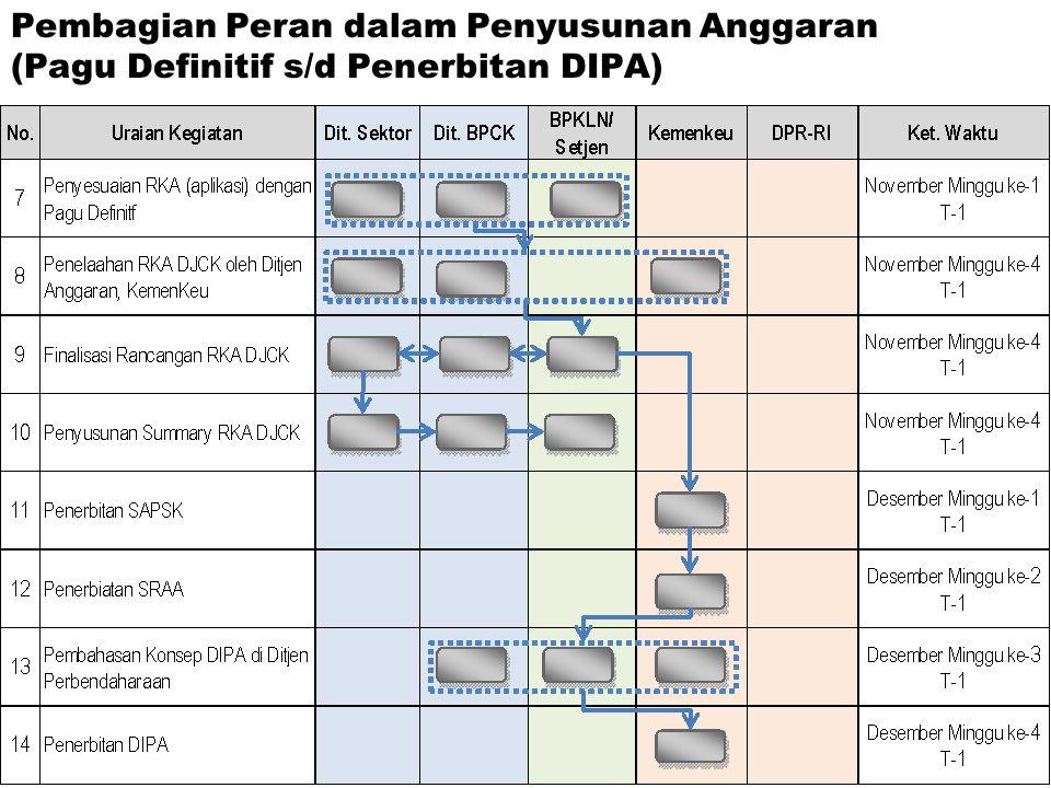 Pembagian Peran dalam Penyusunan Anggaran (Pagu Definitif s/d Penerbitan DIPA)