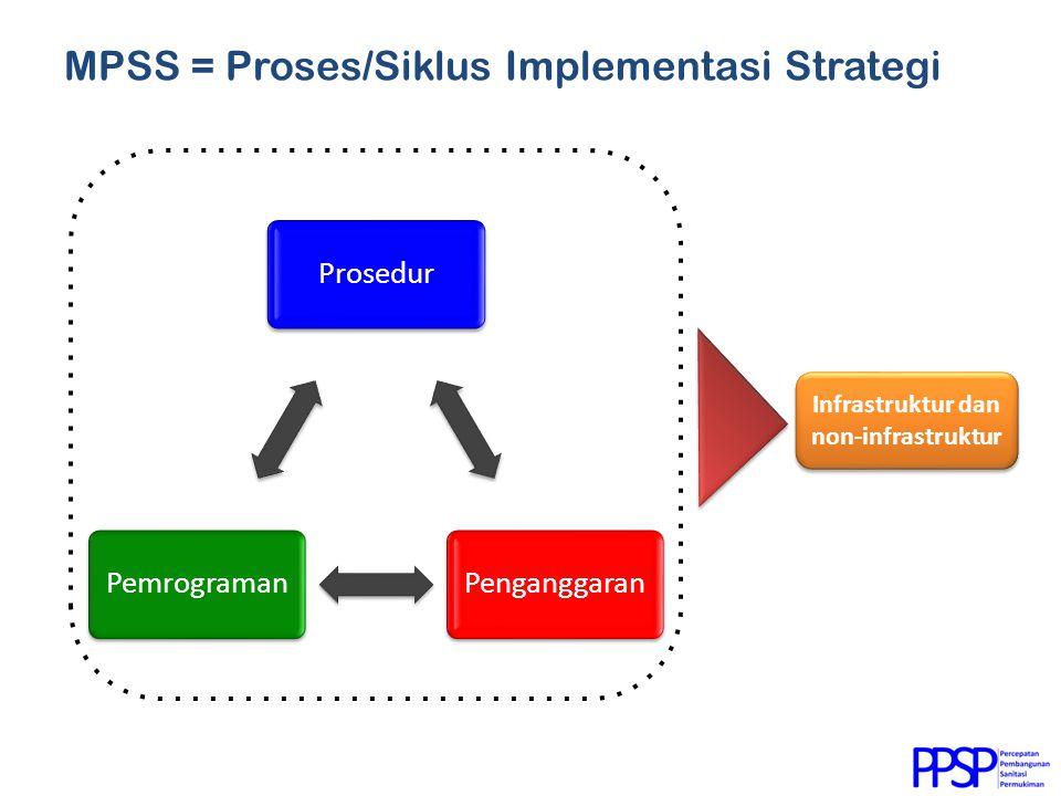 MPSS = Proses/Siklus Implementasi Strategi ProsedurPenganggaranPemrograman Infrastruktur dan non-infrastruktur