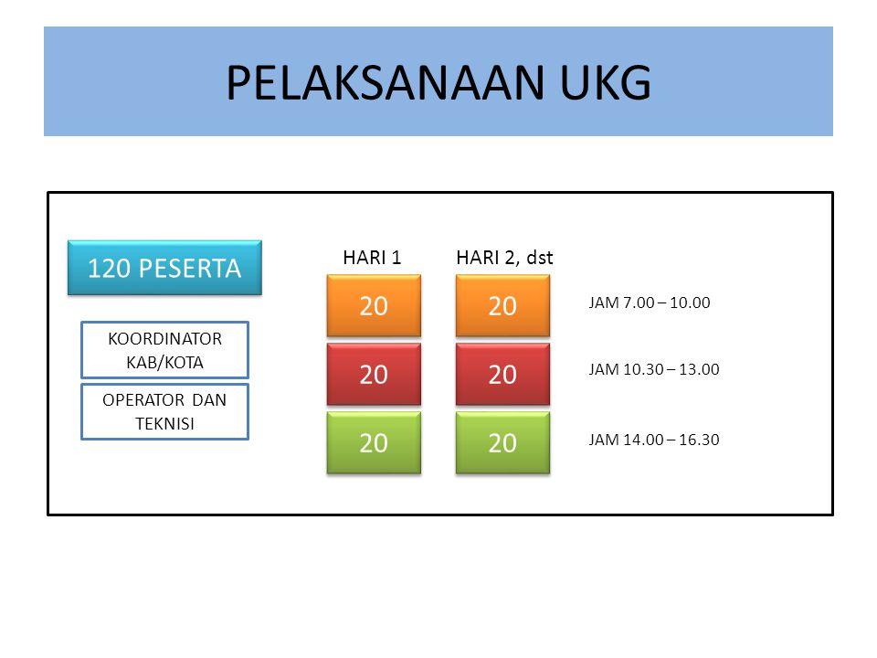 PELAKSANAAN UKG KOORDINATOR KAB/KOTA OPERATOR DAN TEKNISI 120 PESERTA 20 JAM 14.00 – 16.30 HARI 1HARI 2, dst JAM 7.00 – 10.00 JAM 10.30 – 13.00