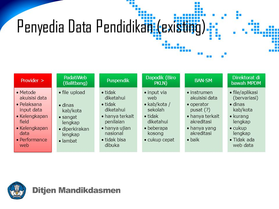 Penyedia Data Pendidikan (existing) Provider > •Metode akuisisi data •Pelaksana input data •Kelengkapan field •Kelengkapan data •Performance web Padat