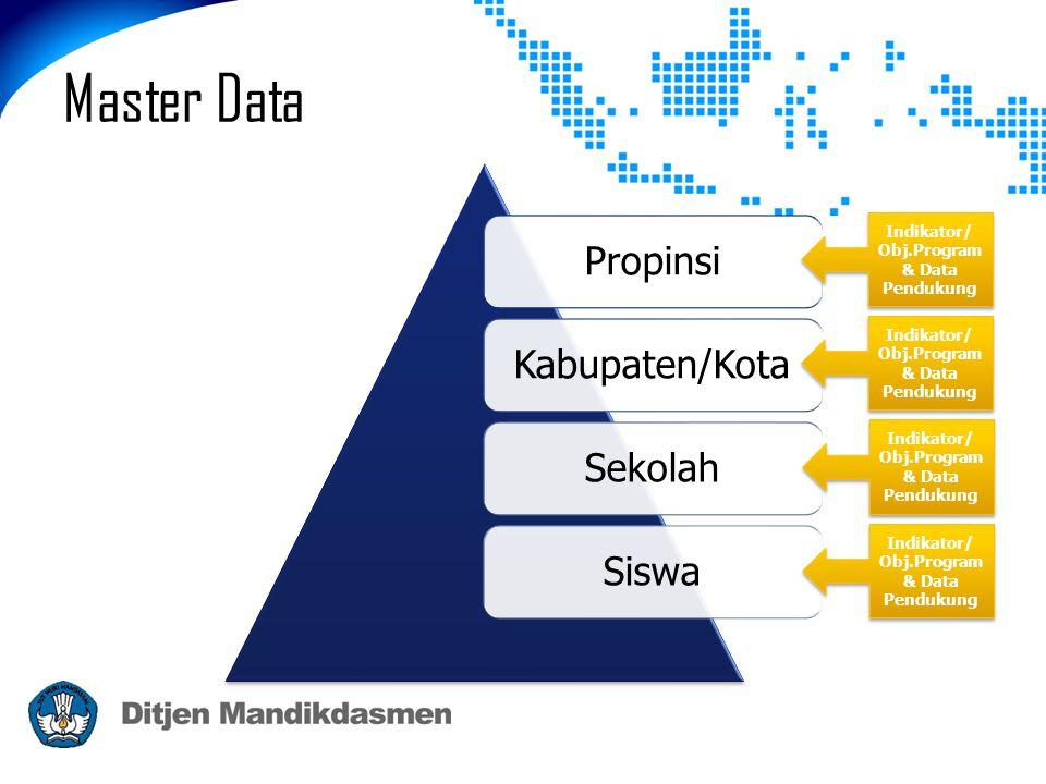 Master Data PropinsiKabupaten/KotaSekolahSiswa Indikator/ Obj.Program & Data Pendukung