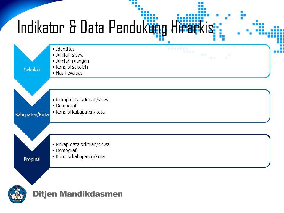 Indikator & Data Pendukung Hirarkis Sekolah •Identitas •Jumlah siswa •Jumlah ruangan •Kondisi sekolah •Hasil evaluasi Kabupaten/Kota •Rekap data sekol