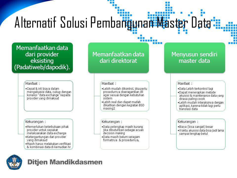 Alternatif Solusi Pembangunan Master Data Memanfaatkan data dari provider eksisting (Padatiweb/dapodik). Manfaat : •Cepat & irit biaya dalam mengakuis