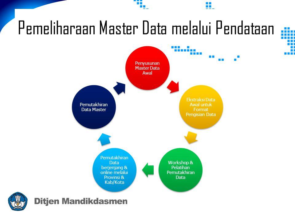 Pemeliharaan Master Data melalui Pendataan Penyusunan Master Data Awal Ekstraksi Data Awal untuk Format Pengisian Data Workshop & Pelatihan Pemutakhiran Data Pemutakhiran Data berjenjang & online melalui Provinsi & Kab/Kota Pemutakhiran Data Master