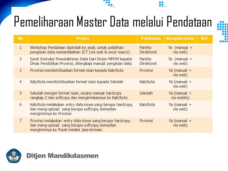 Pemeliharaan Master Data melalui Pendataan NoProsesPelaksanaKomputerisasiKet 1Workshop Pendataan dipindah ke awal, untuk pelatihan pengisian data memanfaatkan ICT (via web & excel macro) Panitia Direktorat Ya (manual + via web) 2Surat Instruksi Pemutakhiran Data Dari Dirjen MPDM kepada Dinas Pendidikan Provinsi, dilengkapi manual pengisian data.