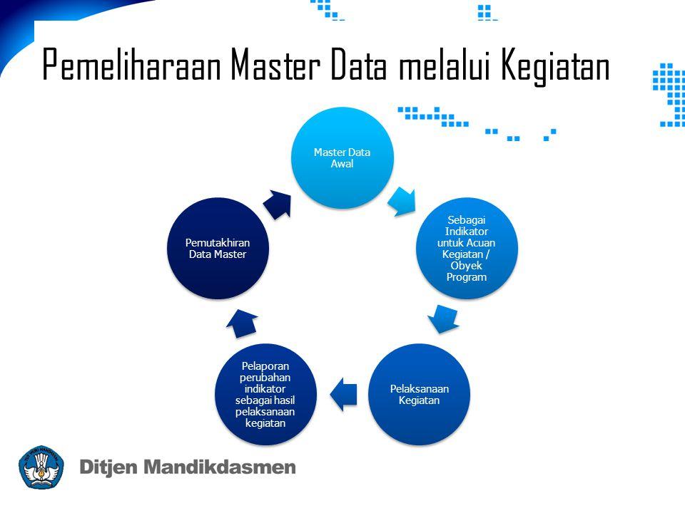Pemeliharaan Master Data melalui Kegiatan Master Data Awal Sebagai Indikator untuk Acuan Kegiatan / Obyek Program Pelaksanaan Kegiatan Pelaporan perubahan indikator sebagai hasil pelaksanaan kegiatan Pemutakhiran Data Master