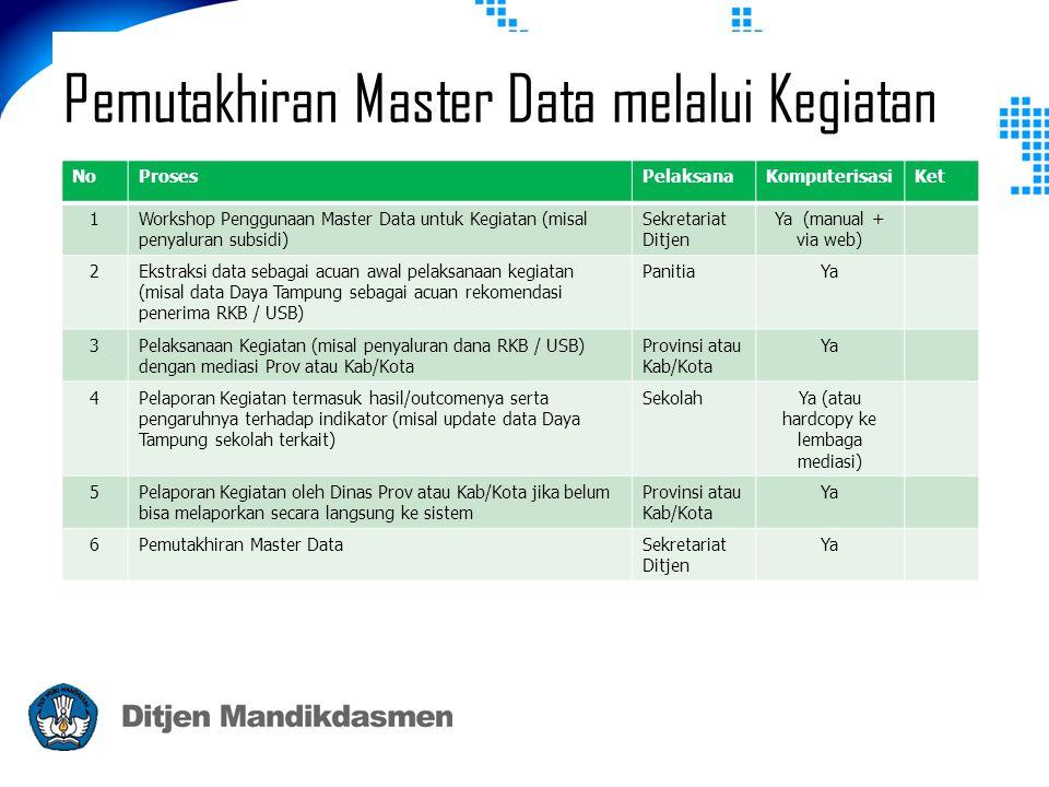 Pemutakhiran Master Data melalui Kegiatan NoProsesPelaksanaKomputerisasiKet 1Workshop Penggunaan Master Data untuk Kegiatan (misal penyaluran subsidi) Sekretariat Ditjen Ya (manual + via web) 2Ekstraksi data sebagai acuan awal pelaksanaan kegiatan (misal data Daya Tampung sebagai acuan rekomendasi penerima RKB / USB) PanitiaYa 3Pelaksanaan Kegiatan (misal penyaluran dana RKB / USB) dengan mediasi Prov atau Kab/Kota Provinsi atau Kab/Kota Ya 4Pelaporan Kegiatan termasuk hasil/outcomenya serta pengaruhnya terhadap indikator (misal update data Daya Tampung sekolah terkait) SekolahYa (atau hardcopy ke lembaga mediasi) 5Pelaporan Kegiatan oleh Dinas Prov atau Kab/Kota jika belum bisa melaporkan secara langsung ke sistem Provinsi atau Kab/Kota Ya 6Pemutakhiran Master DataSekretariat Ditjen Ya