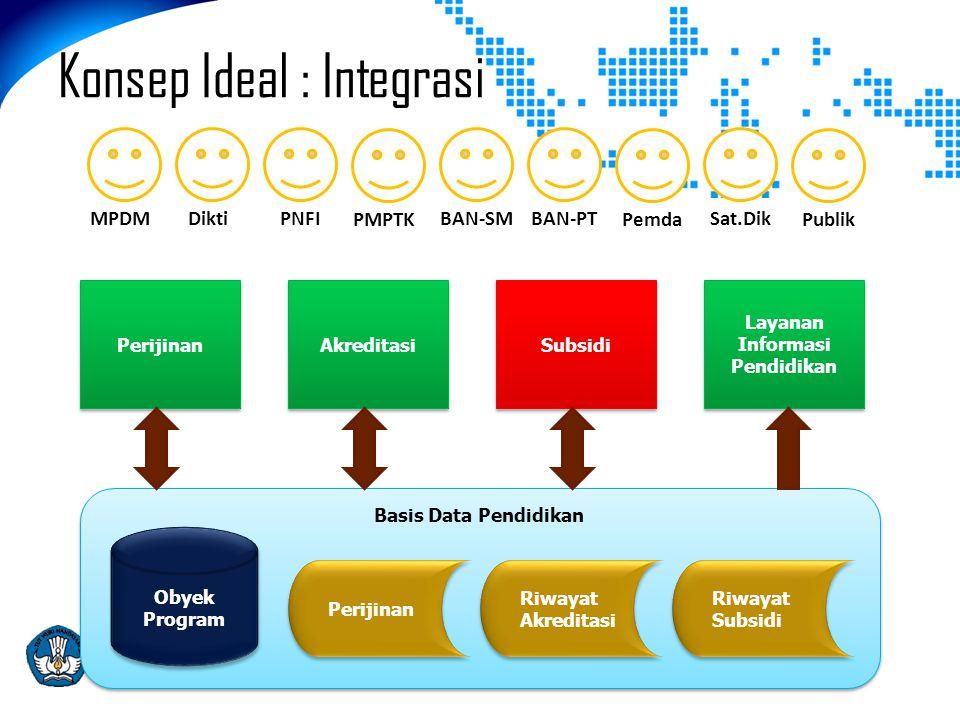 Konsep Ideal : Integrasi Basis Data Pendidikan Perijinan Riwayat Akreditasi Riwayat Subsidi Obyek Program Perijinan Akreditasi Subsidi Layanan Informa