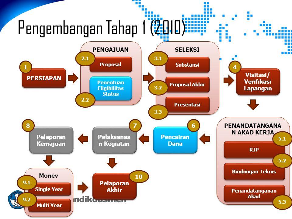 Pengembangan Tahap 1 (2010) PERSIAPAN PENGAJUAN Proposal Penentuan Eligibilitas Status SELEKSI Substansi Proposal Akhir Presentasi Visitasi/ Verifikas