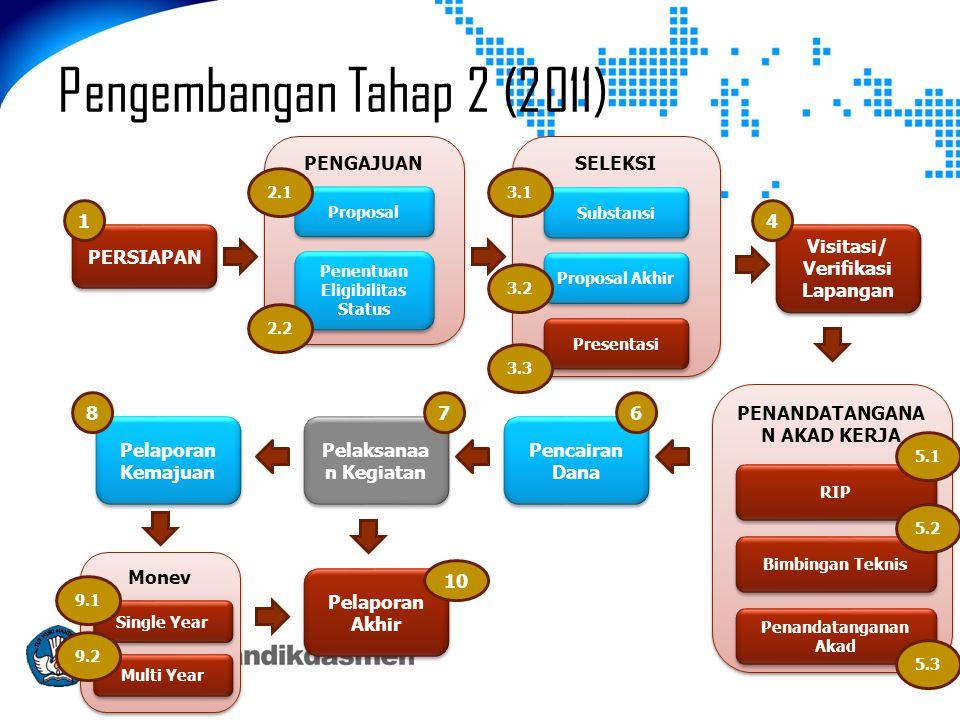 Pengembangan Tahap 2 (2011) PERSIAPAN PENGAJUAN Proposal Penentuan Eligibilitas Status SELEKSI Substansi Proposal Akhir Presentasi Visitasi/ Verifikasi Lapangan Visitasi/ Verifikasi Lapangan PENANDATANGANA N AKAD KERJA RIP Bimbingan Teknis Penandatanganan Akad Pencairan Dana Pelaksanaa n Kegiatan Pelaporan Kemajuan Pelaporan Akhir Monev Multi Year Single Year 1 2.1 2.2 3.1 3.2 3.3 4 5.1 5.2 678 9.1 9.2 10 5.3