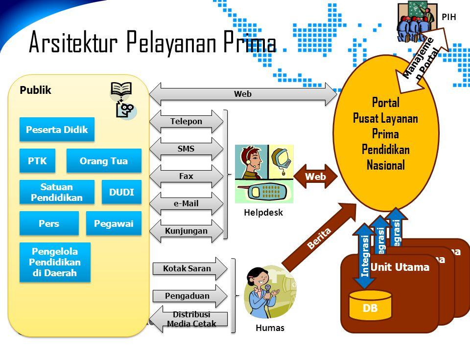 Portal Pusat Layanan Prima Pendidikan Nasional Unit Utama DB Integrasi Unit Utama DB Integrasi Arsitektur Pelayanan Prima Web Telepon SMS Fax e-Mail K