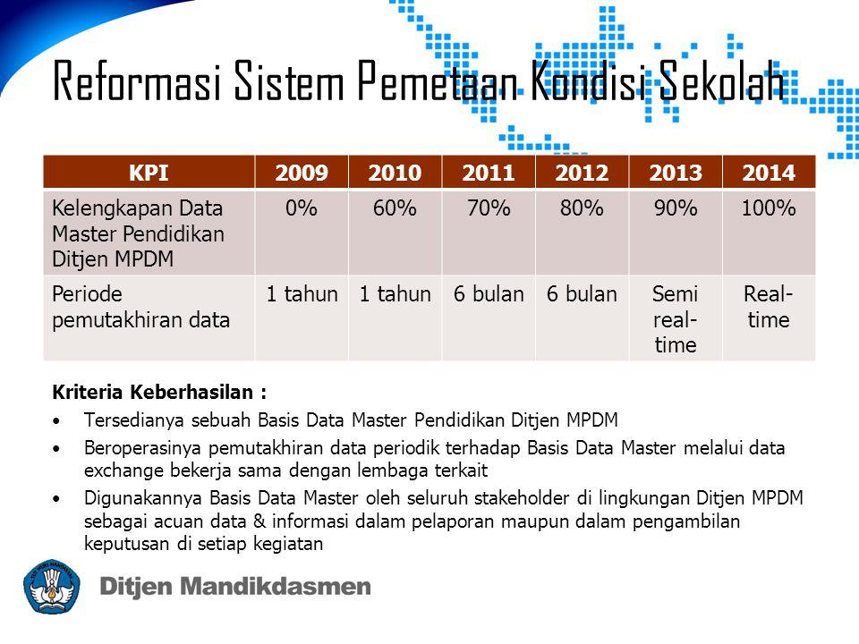 Reformasi Sistem Pemetaan Kondisi Sekolah Kriteria Keberhasilan : •Tersedianya sebuah Basis Data Master Pendidikan Ditjen MPDM •Beroperasinya pemutakhiran data periodik terhadap Basis Data Master melalui data exchange bekerja sama dengan lembaga terkait •Digunakannya Basis Data Master oleh seluruh stakeholder di lingkungan Ditjen MPDM sebagai acuan data & informasi dalam pelaporan maupun dalam pengambilan keputusan di setiap kegiatan KPI200920102011201220132014 Kelengkapan Data Master Pendidikan Ditjen MPDM 0%60%70%80%90%100% Periode pemutakhiran data 1 tahun 6 bulan Semi real- time Real- time