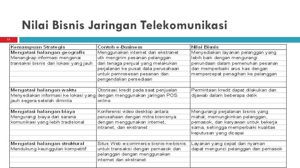 11 Nilai Bisnis Jaringan Telekomunikasi