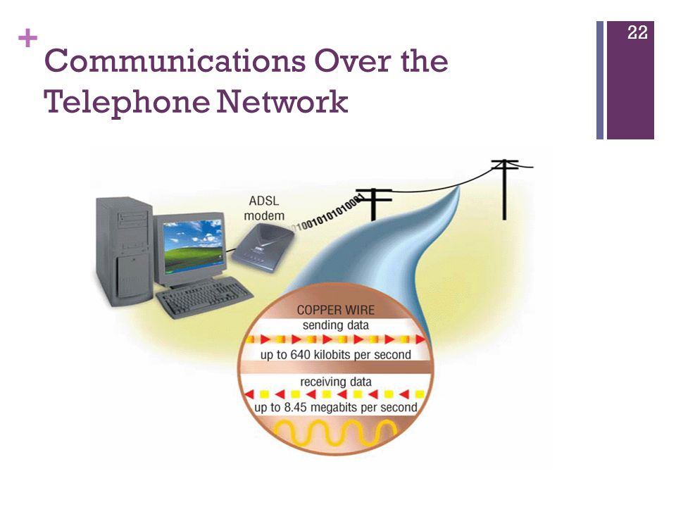 + Communications Over the Telephone Network 22