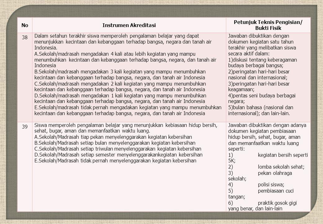 NoInstrumen Akreditasi Petunjuk Teknis Pengisian/ Bukti Fisik 38 Dalam setahun terakhir siswa memperoleh pengalaman belajar yang dapat menunjukkan kecintaan dan kebanggaan terhadap bangsa, negara dan tanah air Indonesia.
