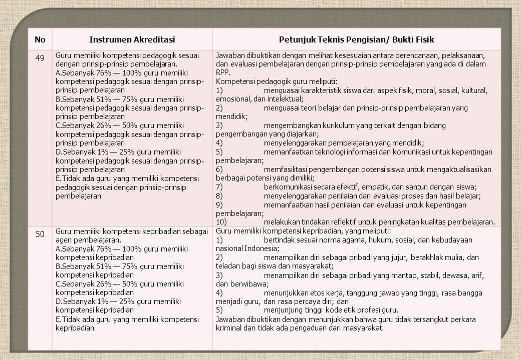 NoInstrumen AkreditasiPetunjuk Teknis Pengisian/ Bukti Fisik 49 Guru memiliki kompetensi pedagogik sesuai dengan prinsip-prinsip pembelajaran.