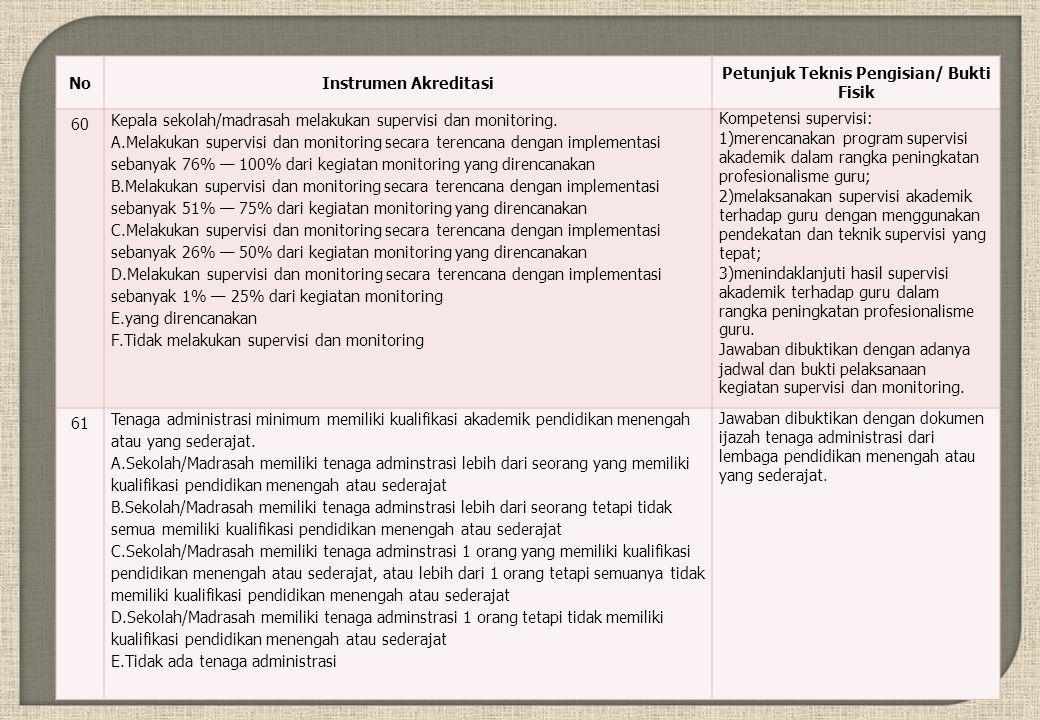 NoInstrumen Akreditasi Petunjuk Teknis Pengisian/ Bukti Fisik 60 Kepala sekolah/madrasah melakukan supervisi dan monitoring.