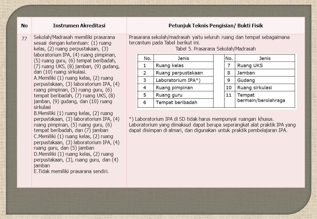 NoInstrumen AkreditasiPetunjuk Teknis Pengisian/ Bukti Fisik 77 Sekolah/Madrasah memiliki prasarana sesuai dengan ketentuan: (1) ruang kelas, (2) ruang perpustakaan, (3) laboratorium IPA, (4) ruang pimpinan, (5) ruang guru, (6) tempat beribadah, (7) ruang UKS, (8) jamban, (9) gudang, dan (10) ruang sirkulasi.