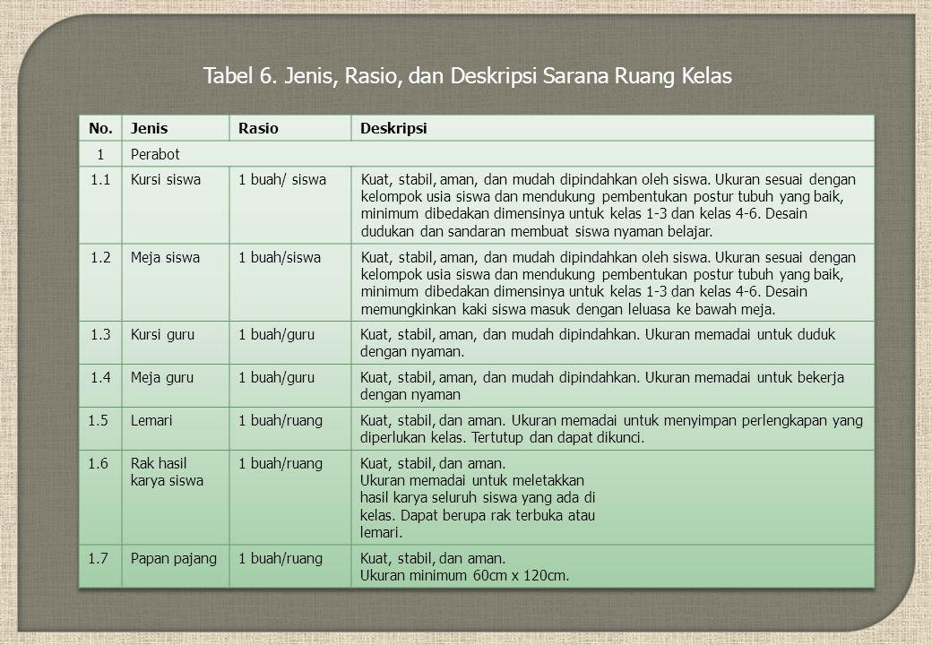 Tabel 6. Jenis, Rasio, dan Deskripsi Sarana Ruang Kelas