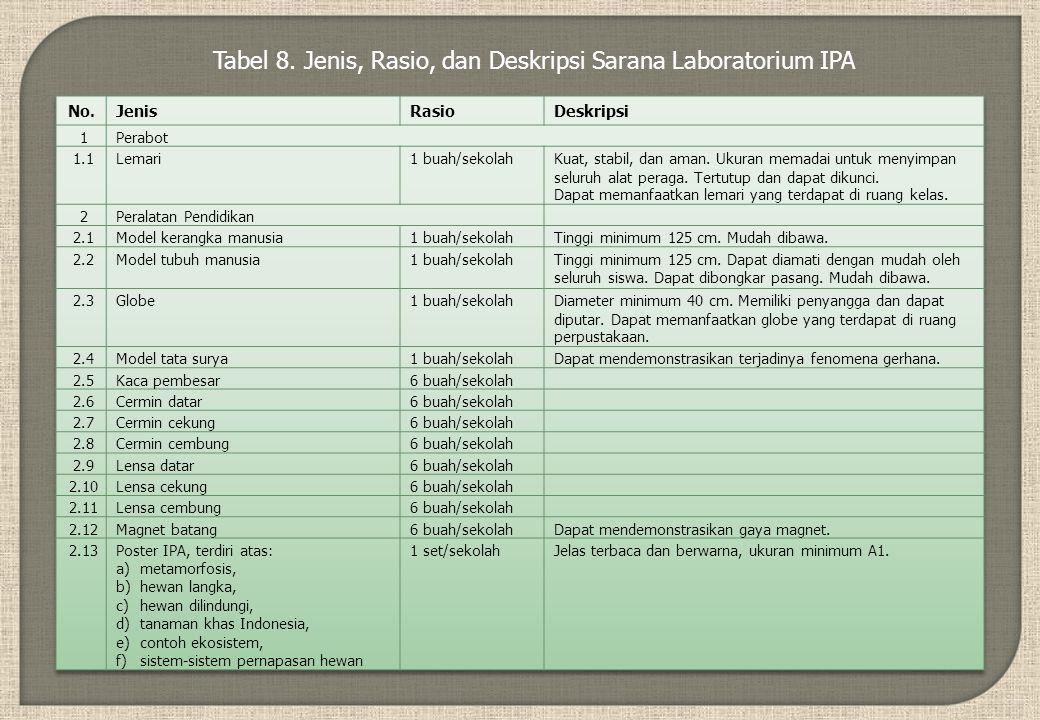 Tabel 8. Jenis, Rasio, dan Deskripsi Sarana Laboratorium IPA