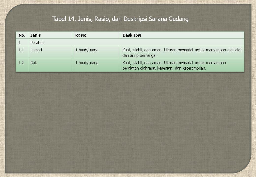 Tabel 14. Jenis, Rasio, dan Deskripsi Sarana Gudang