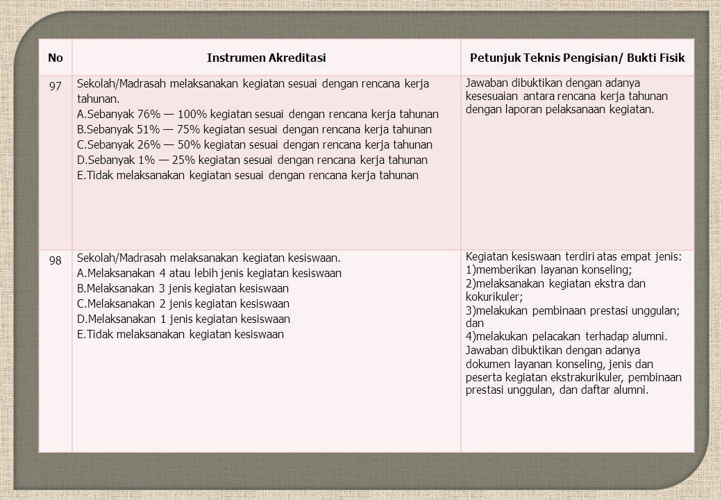 NoInstrumen AkreditasiPetunjuk Teknis Pengisian/ Bukti Fisik 97 Sekolah/Madrasah melaksanakan kegiatan sesuai dengan rencana kerja tahunan.