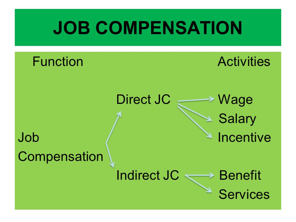 JOB COMPENSATION Function Activities Direct JC Wage Salary Job Incentive Compensation Indirect JC Benefit Services