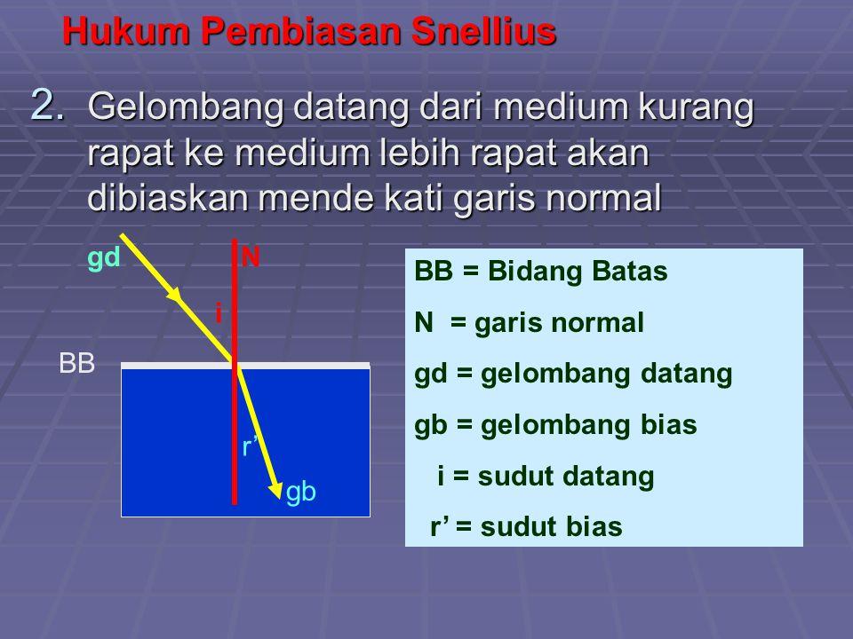 BB Hukum Pembiasan Snellius 2. Gelombang datang dari medium kurang rapat ke medium lebih rapat akan dibiaskan mende kati garis normal i r' BB = Bidang