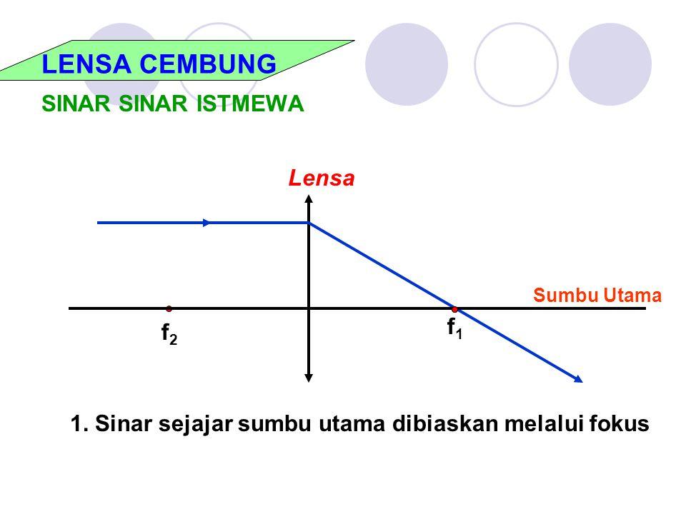 LENSA CEMBUNG SINAR SINAR ISTMEWA f2f2 f1f1 Lensa Sumbu Utama 1. Sinar sejajar sumbu utama dibiaskan melalui fokus