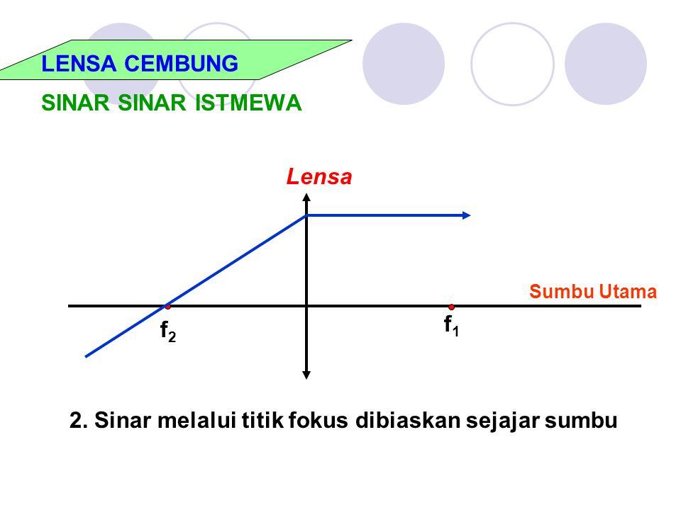 LENSA CEMBUNG SINAR SINAR ISTMEWA f2f2 f1f1 Lensa Sumbu Utama 2. Sinar melalui titik fokus dibiaskan sejajar sumbu