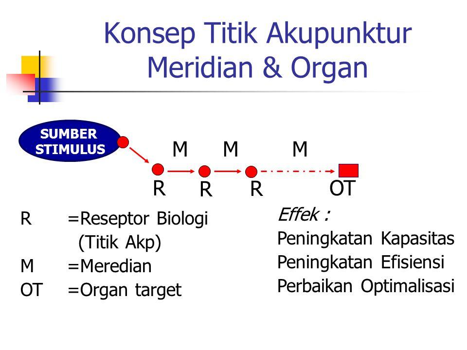 Konsep Titik Akupunktur Meridian & Organ SUMBER STIMULUS MMM R R R OT Effek : Peningkatan Kapasitas Peningkatan Efisiensi Perbaikan Optimalisasi R=Reseptor Biologi (Titik Akp) M=Meredian OT=Organ target
