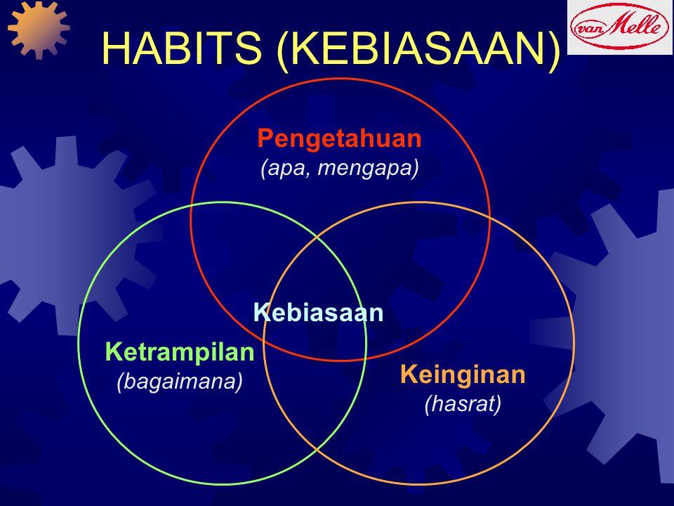 HABITS (KEBIASAAN) Pengetahuan (apa, mengapa) Keinginan (hasrat) Ketrampilan (bagaimana) Kebiasaan