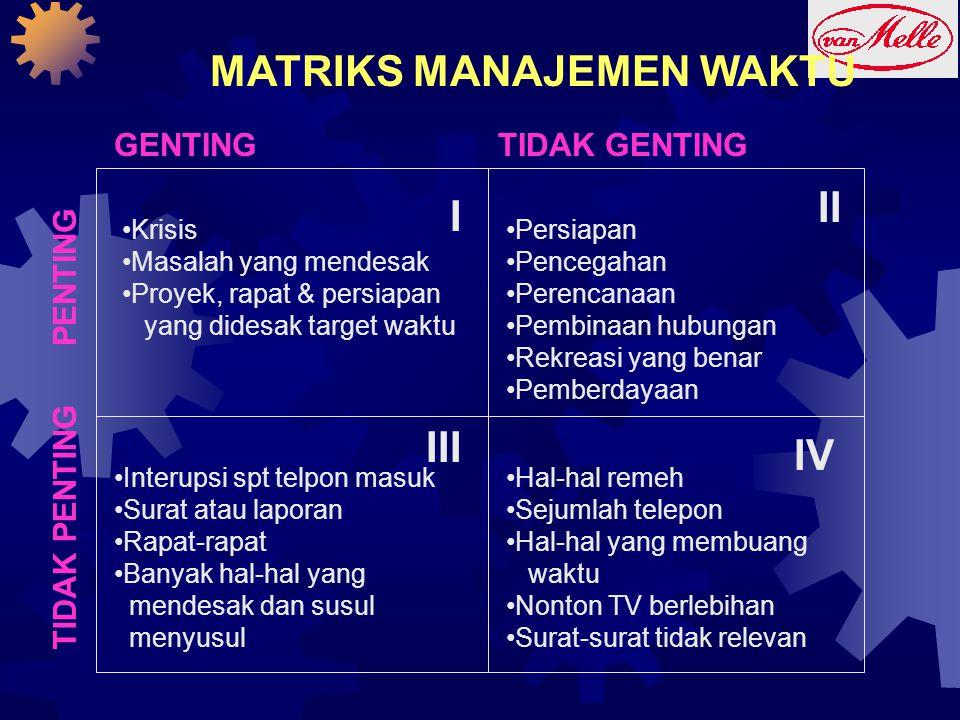 MATRIKS MANAJEMEN WAKTU GENTINGTIDAK GENTING PENTING TIDAK PENTING I II III IV •Krisis •Masalah yang mendesak •Proyek, rapat & persiapan yang didesak