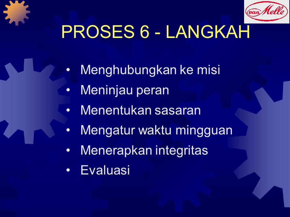 PROSES 6 - LANGKAH •Menghubungkan ke misi •Meninjau peran •Menentukan sasaran •Mengatur waktu mingguan •Menerapkan integritas •Evaluasi