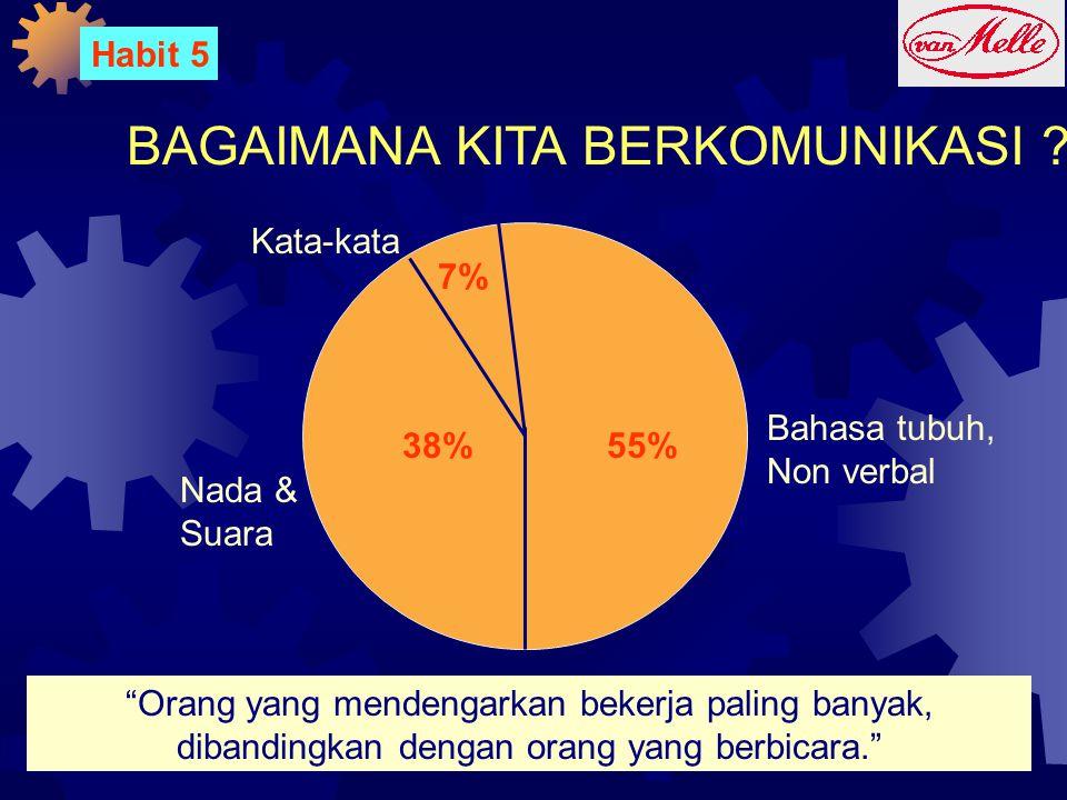 """BAGAIMANA KITA BERKOMUNIKASI ? 7% 38%55% Nada & Suara Bahasa tubuh, Non verbal Kata-kata """"Orang yang mendengarkan bekerja paling banyak, dibandingkan"""