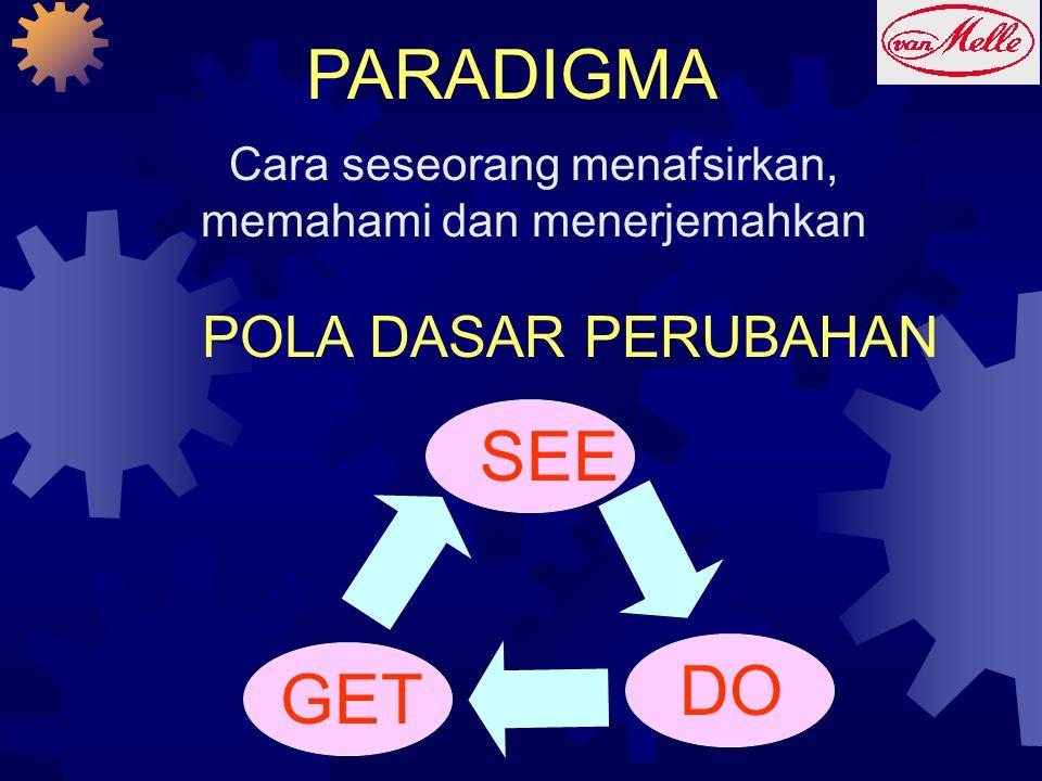 PARADIGMA Cara seseorang menafsirkan, memahami dan menerjemahkan SEE DO GET POLA DASAR PERUBAHAN