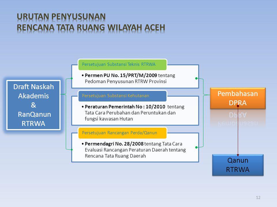 •Permen PU No. 15/PRT/M/2009 tentang Pedoman Penyusunan RTRW Provinsi Persetujuan Substansi Teknis RTRWA •Peraturan Pemerintah No : 10/2010 tentang Ta