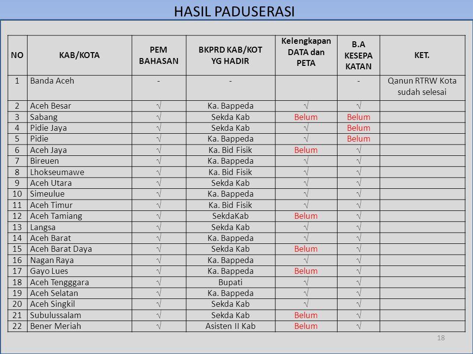 HASIL PADUSERASI NOKAB/KOTA PEM BAHASAN BKPRD KAB/KOT YG HADIR Kelengkapan DATA dan PETA B.A KESEPA KATAN KET. 1Banda Aceh---Qanun RTRW Kota sudah sel